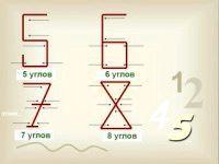 Фото - Який народ придумав арабські цифри?